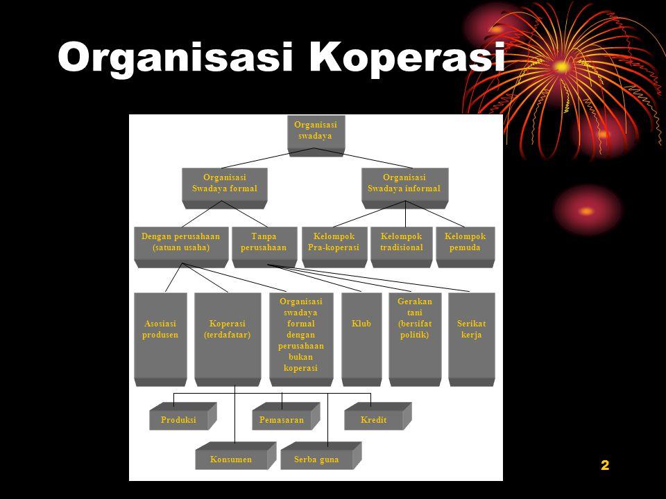 Organisasi Koperasi ROZI Organisasi swadaya Swadaya formal