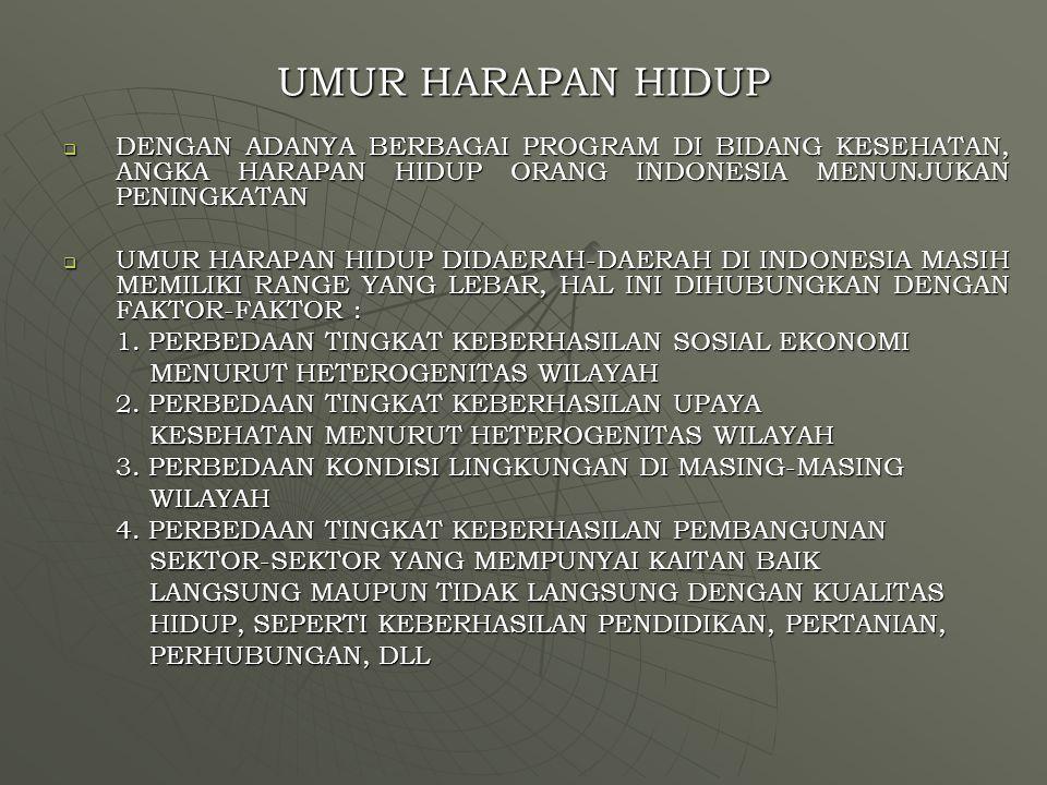 UMUR HARAPAN HIDUP DENGAN ADANYA BERBAGAI PROGRAM DI BIDANG KESEHATAN, ANGKA HARAPAN HIDUP ORANG INDONESIA MENUNJUKAN PENINGKATAN.