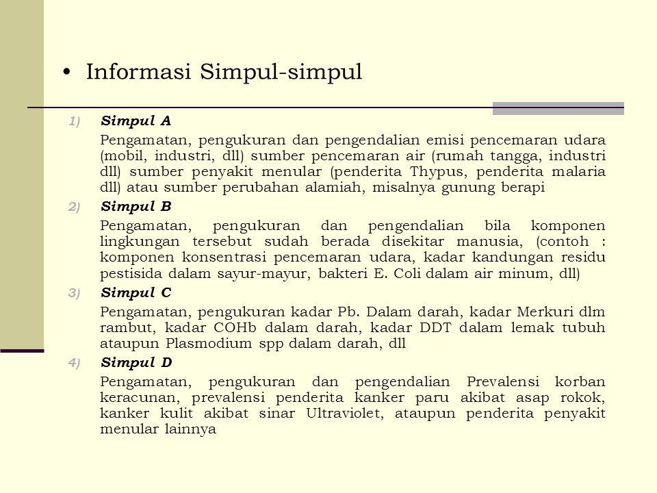 Informasi Simpul-simpul