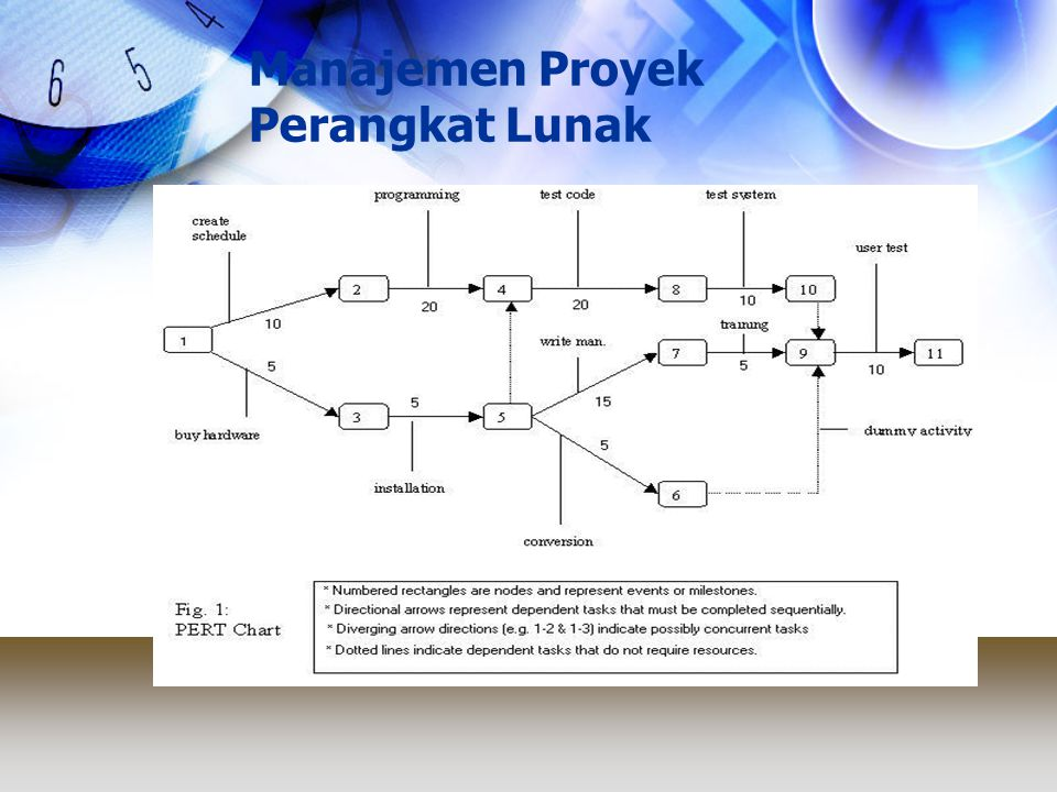 Manajemen Proyek Perangkat Lunak