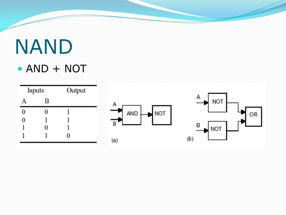 NAND AND + NOT