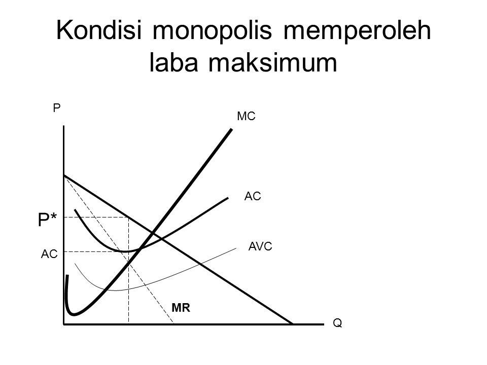 Kondisi monopolis memperoleh laba maksimum