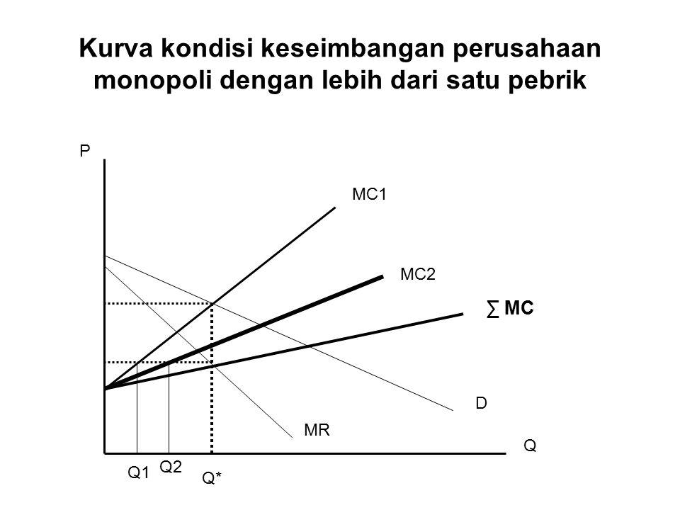 Kurva kondisi keseimbangan perusahaan monopoli dengan lebih dari satu pebrik