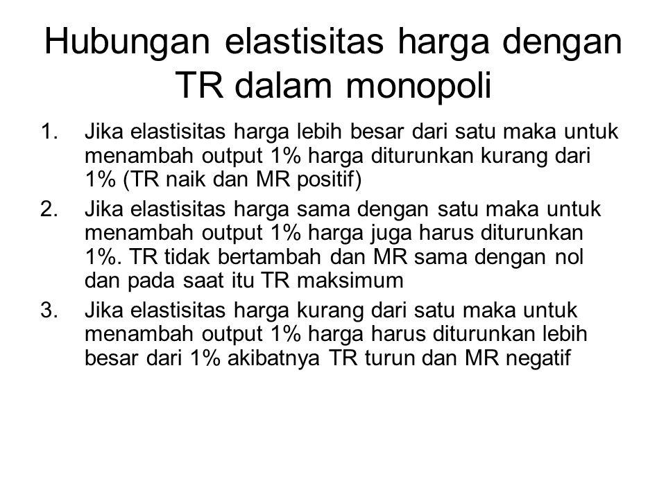 Hubungan elastisitas harga dengan TR dalam monopoli