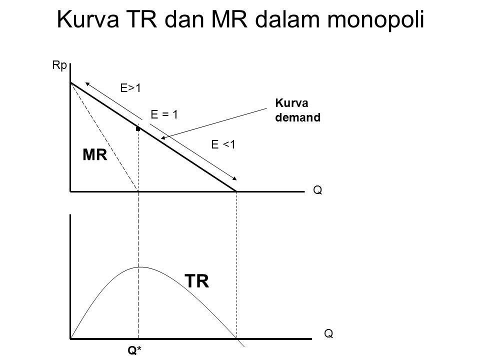 Kurva TR dan MR dalam monopoli