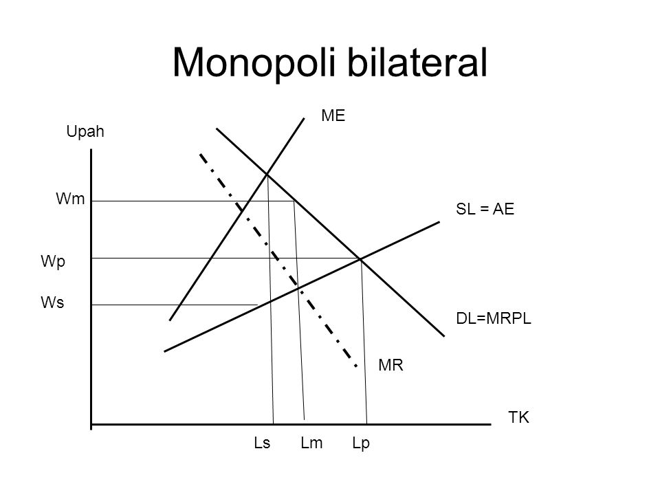 Monopoli bilateral ME Upah Wm SL = AE Wp Ws DL=MRPL MR TK Ls Lm Lp