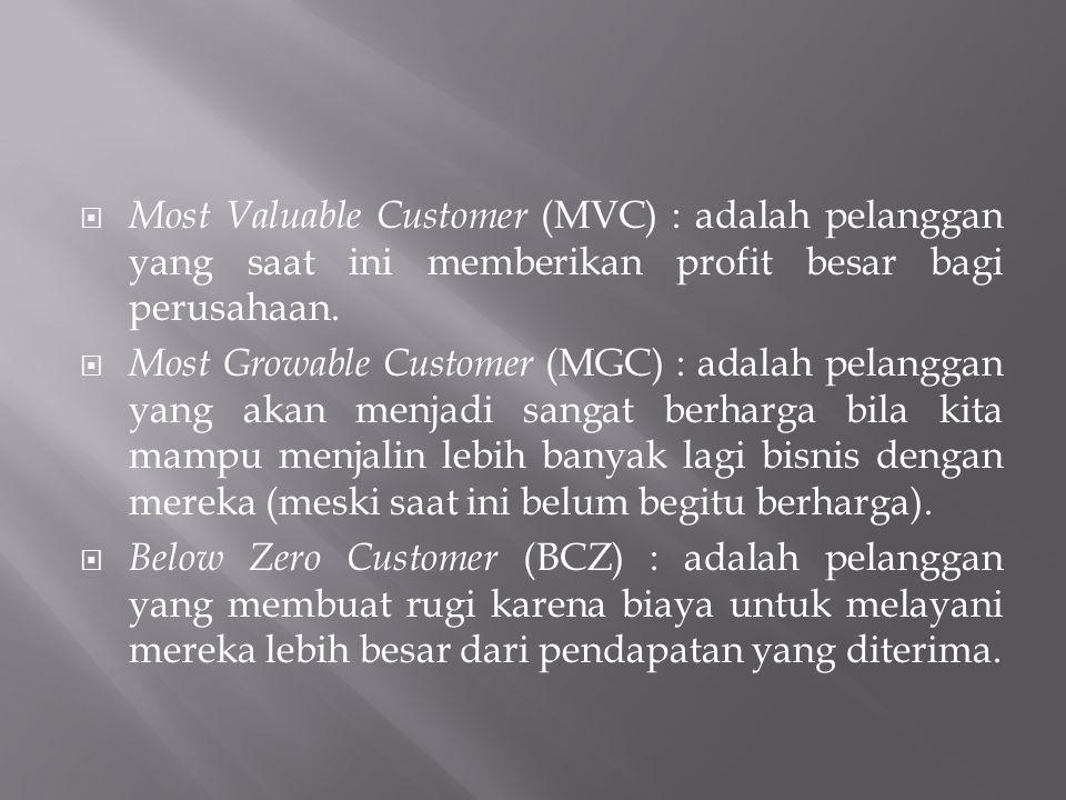 Most Valuable Customer (MVC) : adalah pelanggan yang saat ini memberikan profit besar bagi perusahaan.