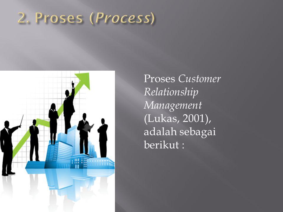 2. Proses (Process) Proses Customer Relationship Management (Lukas, 2001), adalah sebagai berikut :