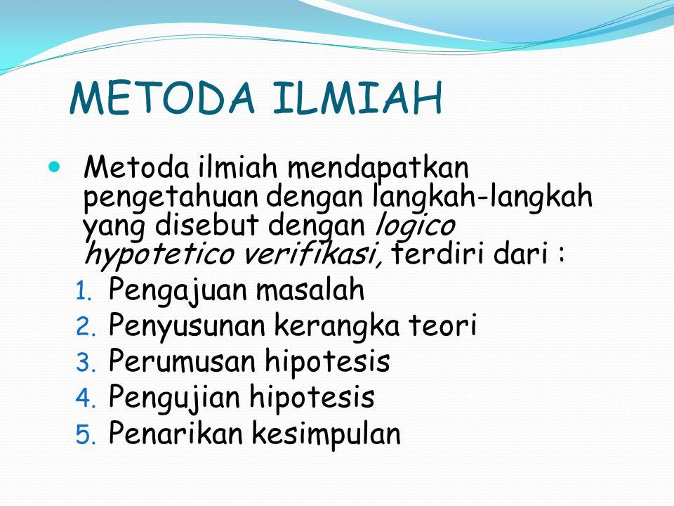 METODA ILMIAH Metoda ilmiah mendapatkan pengetahuan dengan langkah-langkah yang disebut dengan logico hypotetico verifikasi, terdiri dari :