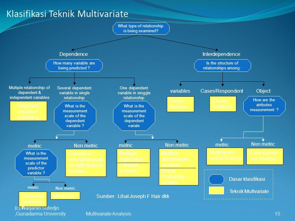 Klasifikasi Teknik Multivariate