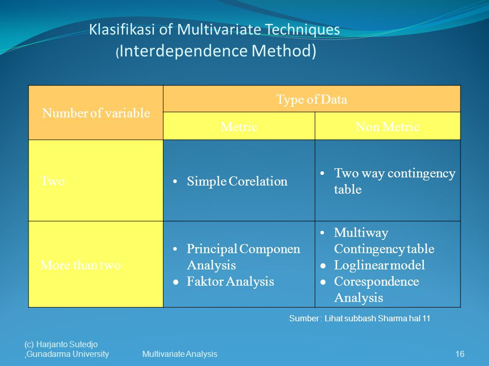 Klasifikasi of Multivariate Techniques (Interdependence Method)