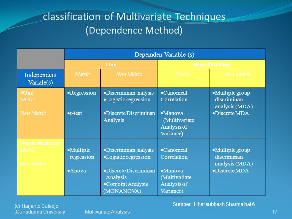 classification of Multivariate Techniques (Dependence Method)