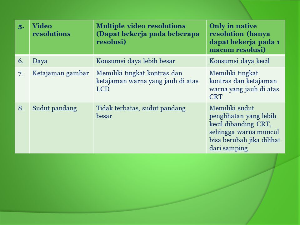 5. Video resolutions. Multiple video resolutions (Dapat bekerja pada beberapa resolusi)