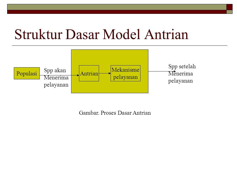 Struktur Dasar Model Antrian