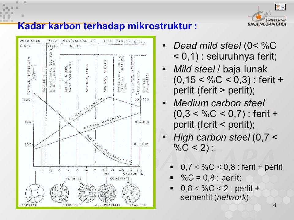 Kadar karbon terhadap mikrostruktur :