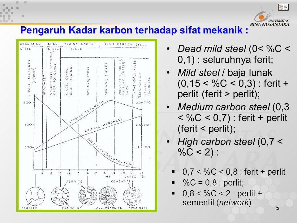 Pengaruh Kadar karbon terhadap sifat mekanik :