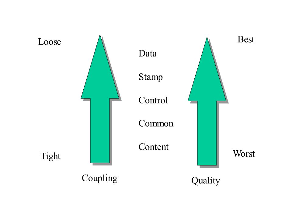 Best Loose Data Stamp Control Common Content Worst Tight Coupling Quality