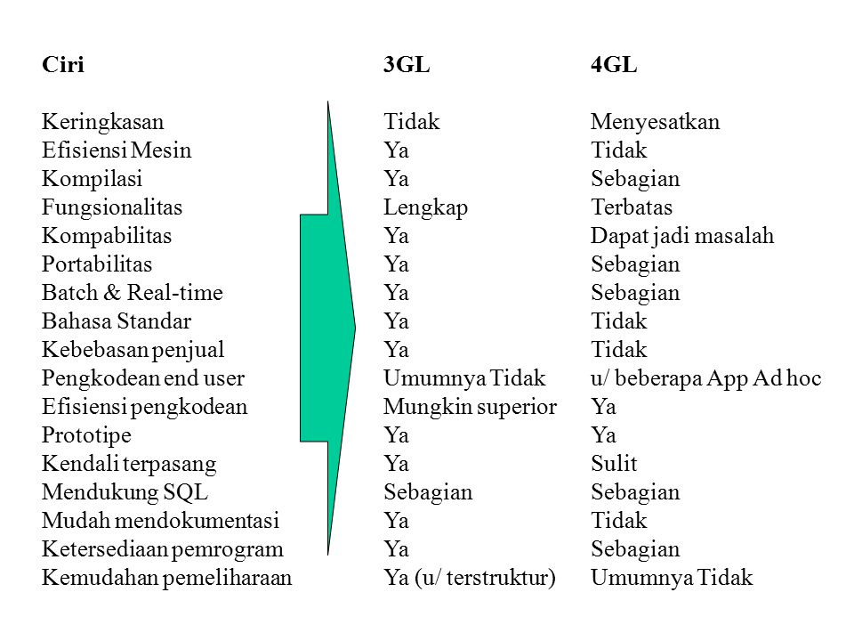 Ciri Keringkasan. Efisiensi Mesin. Kompilasi. Fungsionalitas. Kompabilitas. Portabilitas. Batch & Real-time.