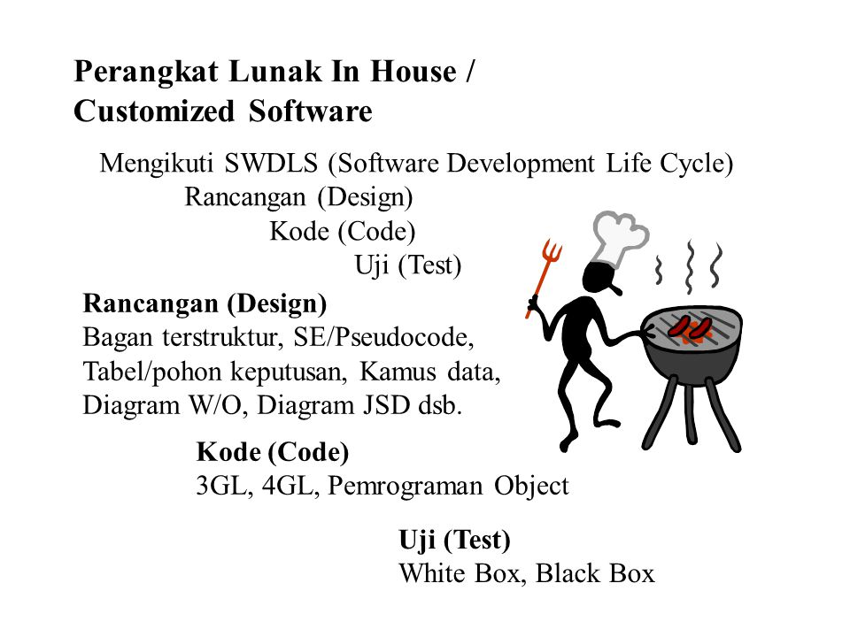 Perangkat Lunak In House / Customized Software