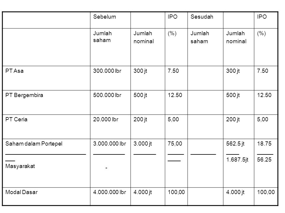 Sebelum IPO. Sesudah. Jumlah saham. Jumlah. nominal. (%) saham. PT Asa. 300.000 lbr. 300 jt.