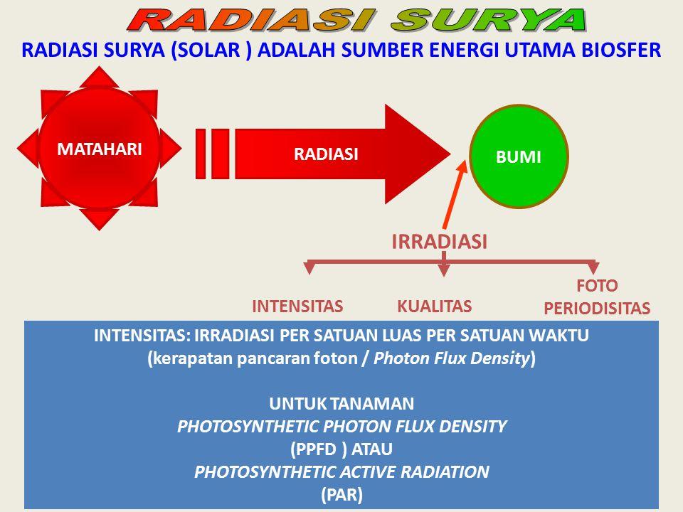 RADIASI SURYA RADIASI SURYA (SOLAR ) ADALAH SUMBER ENERGI UTAMA BIOSFER. MATAHARI. RADIASI. BUMI.