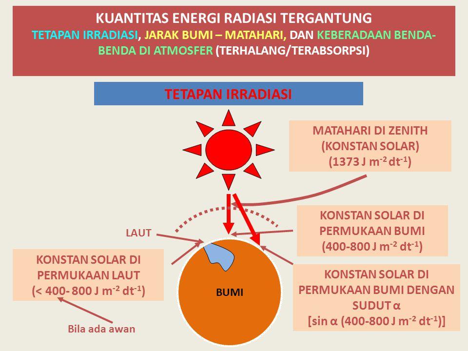 KUANTITAS ENERGI RADIASI TERGANTUNG TETAPAN IRRADIASI