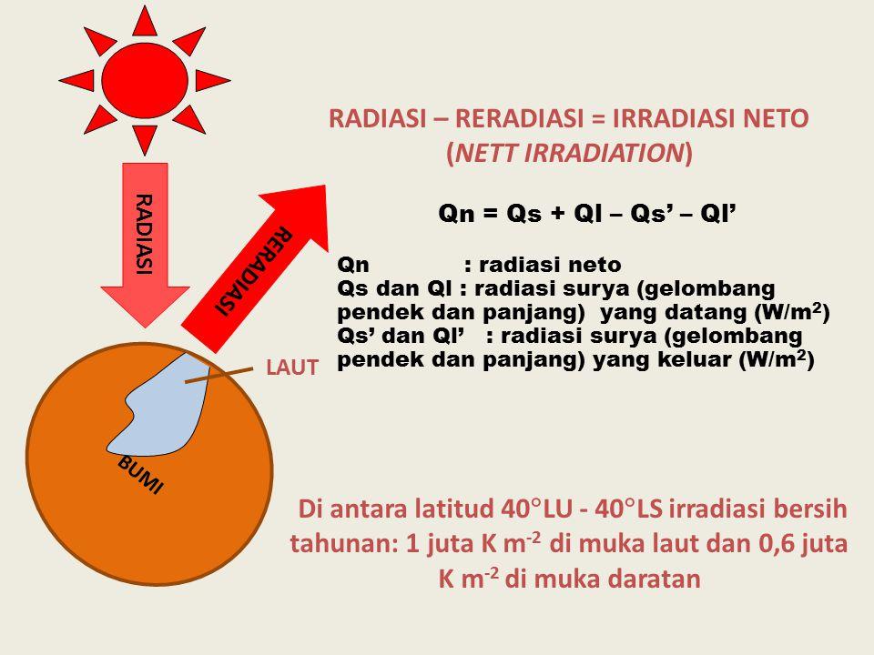RADIASI – RERADIASI = IRRADIASI NETO (NETT IRRADIATION)