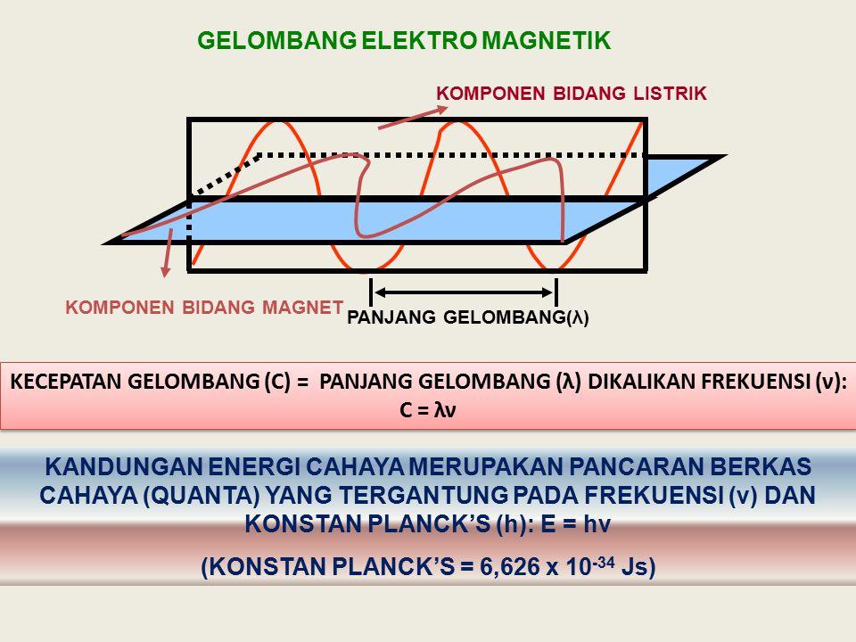 GELOMBANG ELEKTRO MAGNETIK