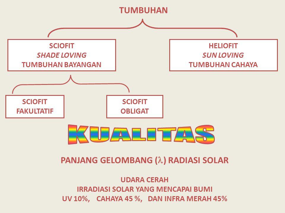 KUALITAS TUMBUHAN PANJANG GELOMBANG () RADIASI SOLAR SCIOFIT