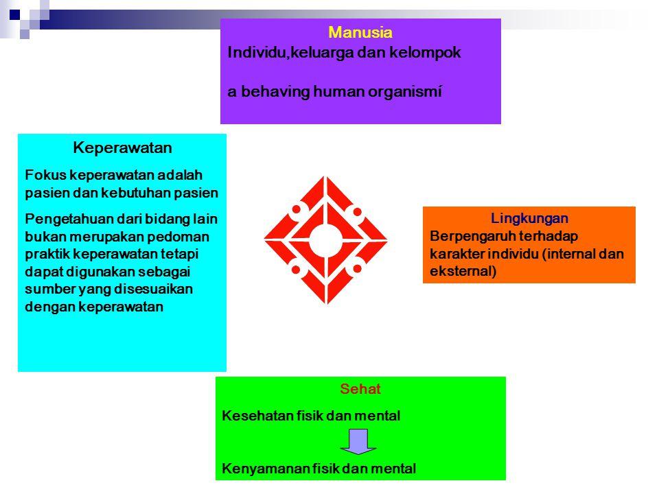 Individu,keluarga dan kelompok