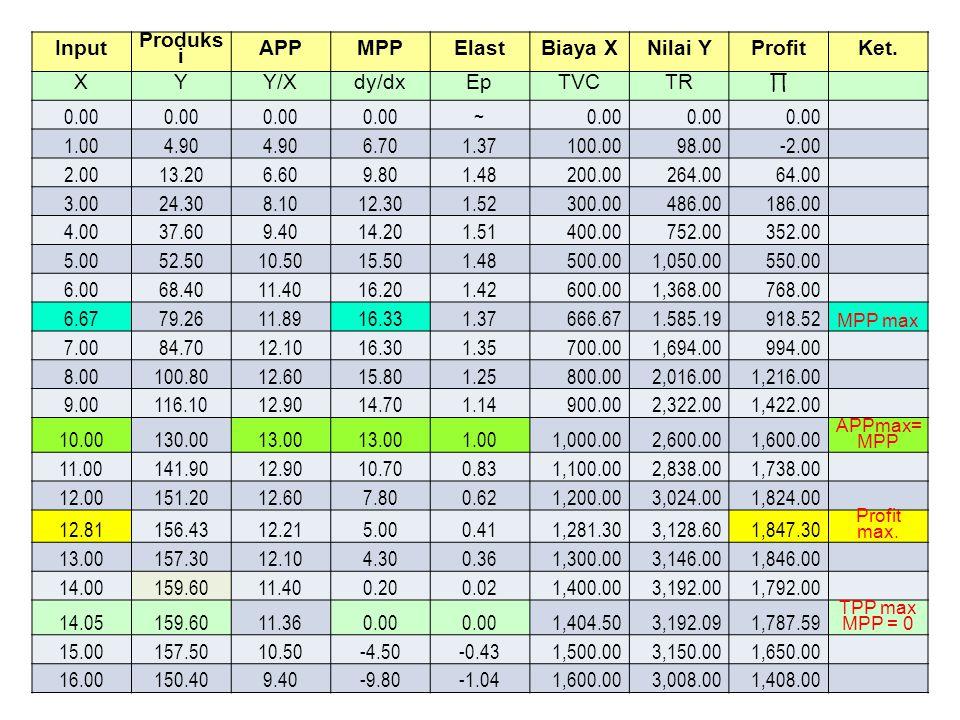 Input Produksi APP MPP Elast Biaya X Nilai Y Profit Ket.