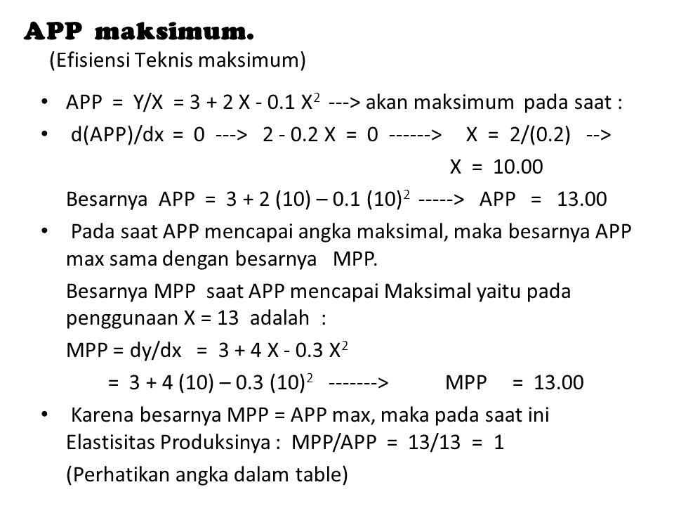 APP maksimum. (Efisiensi Teknis maksimum)
