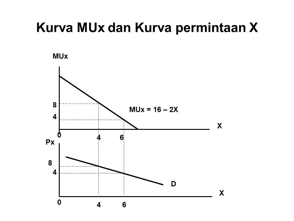 Kurva MUx dan Kurva permintaan X