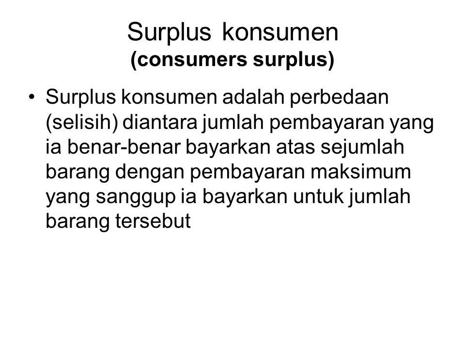 Surplus konsumen (consumers surplus)