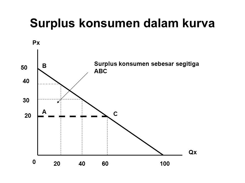Surplus konsumen dalam kurva