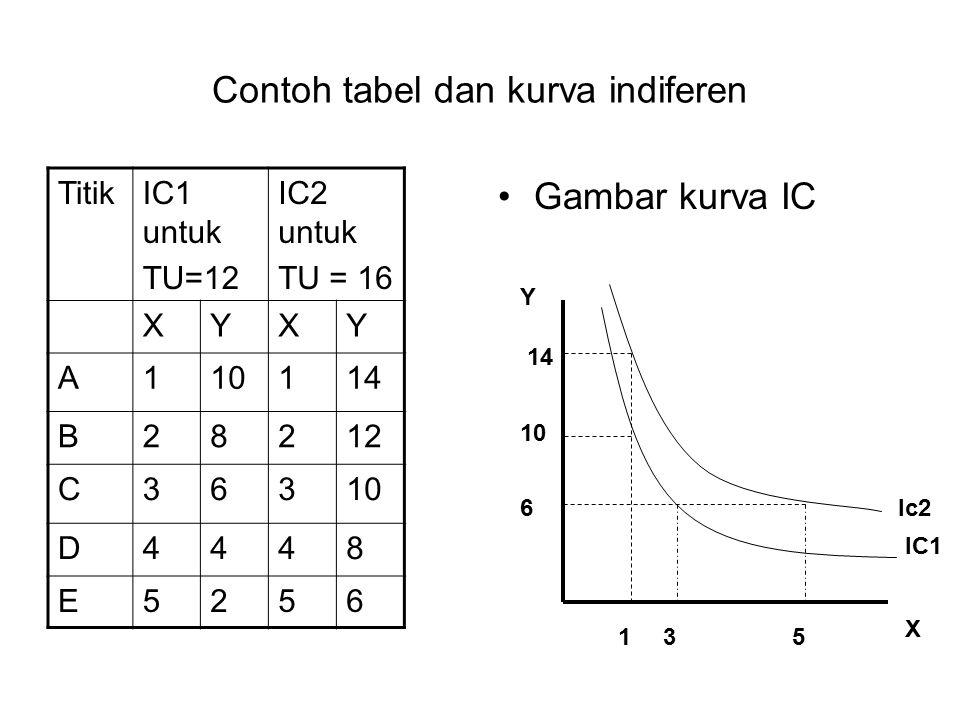 Contoh tabel dan kurva indiferen