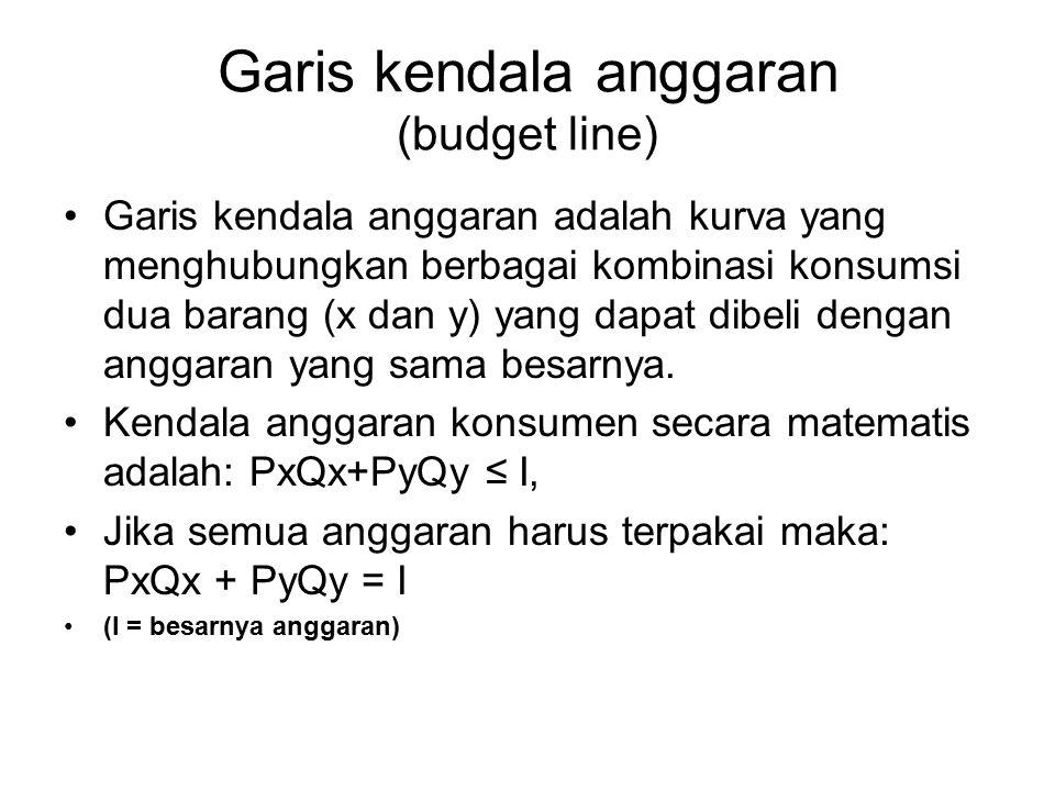 Garis kendala anggaran (budget line)