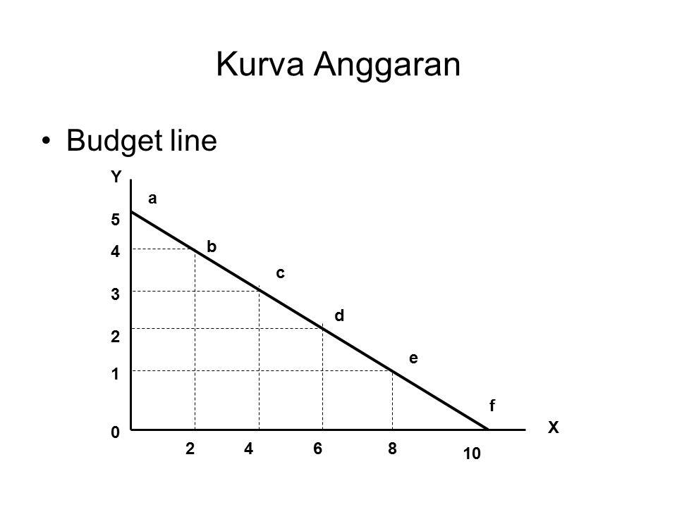Kurva Anggaran Budget line Y a 5 b 4 c 3 d 2 e 1 f X 2 4 6 8 10