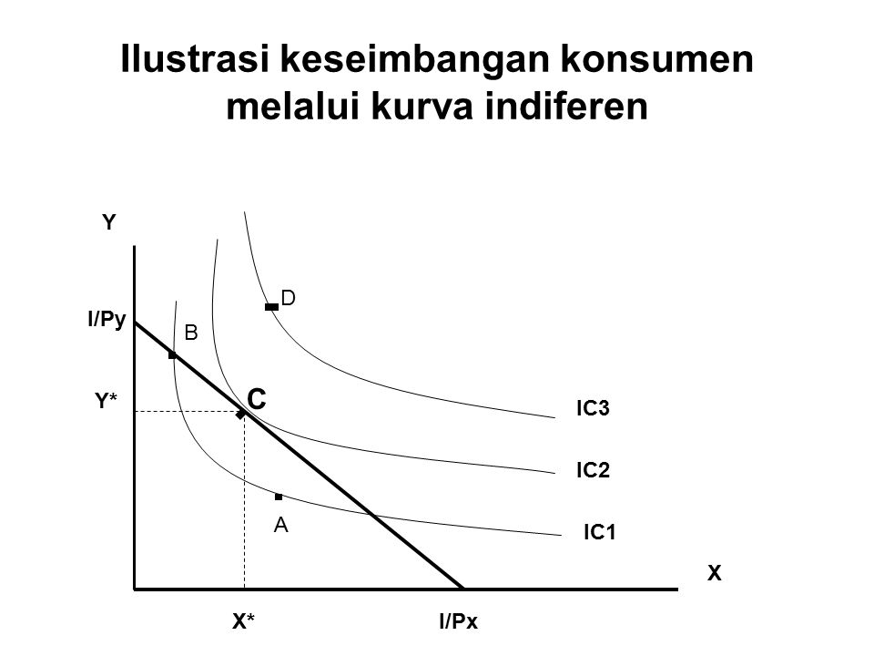 Ilustrasi keseimbangan konsumen melalui kurva indiferen