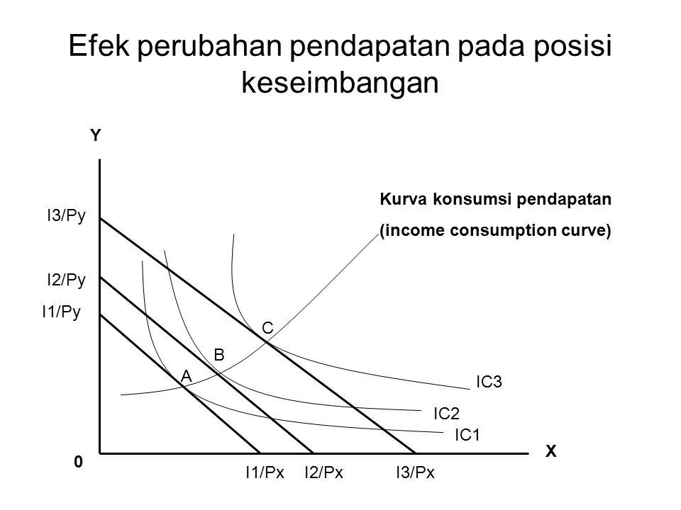 Efek perubahan pendapatan pada posisi keseimbangan