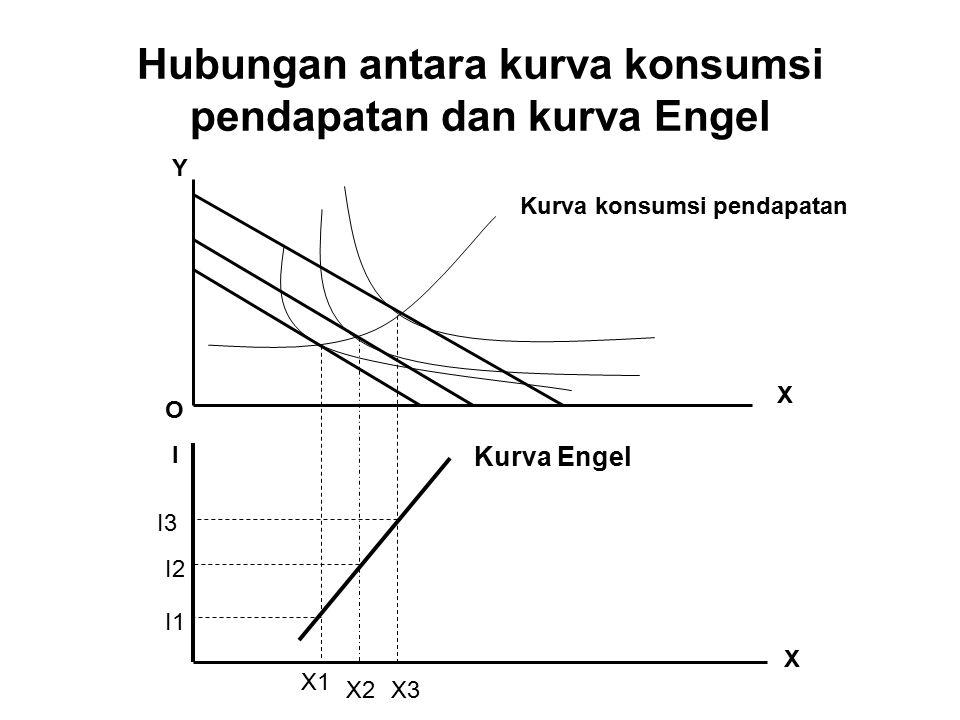 Hubungan antara kurva konsumsi pendapatan dan kurva Engel