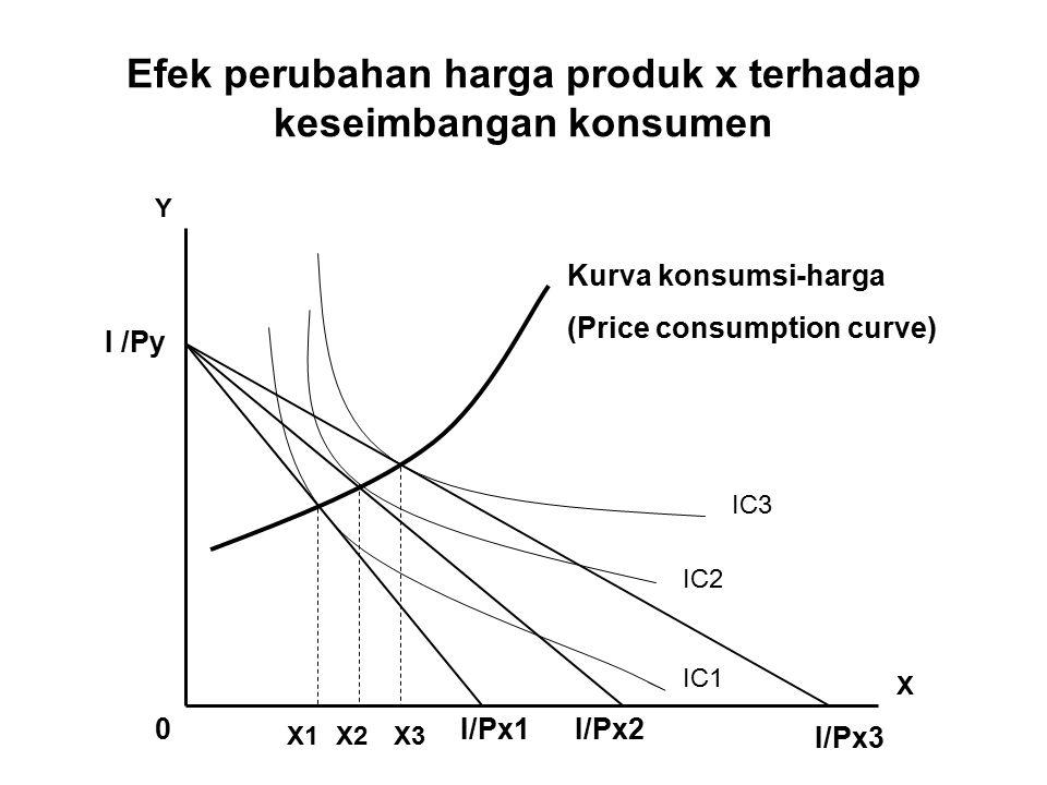 Efek perubahan harga produk x terhadap keseimbangan konsumen