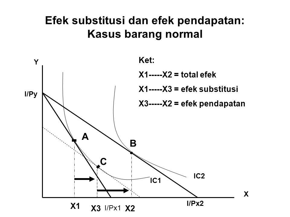 Efek substitusi dan efek pendapatan: Kasus barang normal