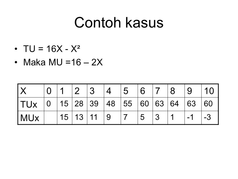 Contoh kasus TU = 16X - X² Maka MU =16 – 2X X 1 2 3 4 5 6 7 8 9 10 TUx