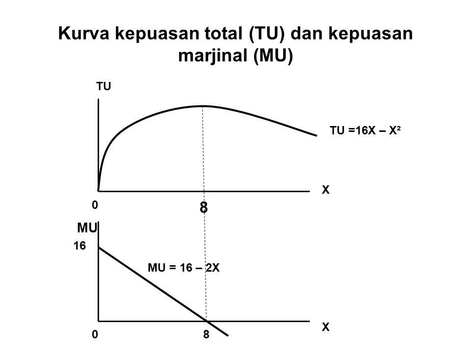 Kurva kepuasan total (TU) dan kepuasan marjinal (MU)