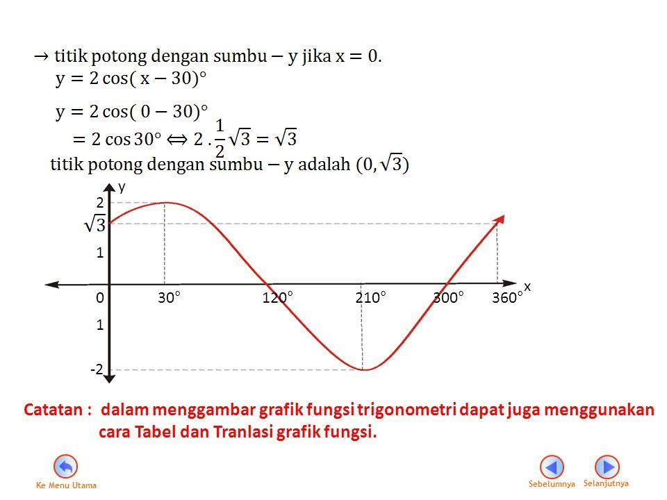 cara Tabel dan Tranlasi grafik fungsi.
