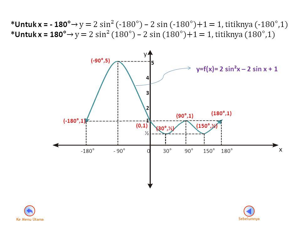 *Untuk x = - 180°→ y = 2 sin² (-180°) – 2 sin (-180°)+1 = 1, titiknya (-180°,1)