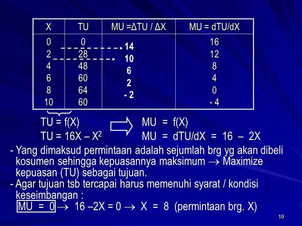 MU = 0  16 –2X = 0  X = 8 (permintaan brg. X)