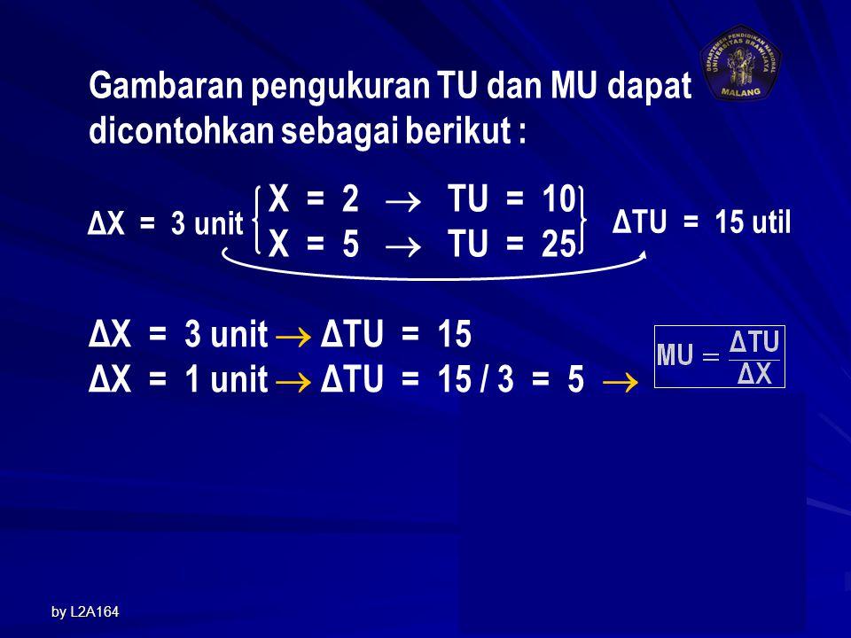 Gambaran pengukuran TU dan MU dapat dicontohkan sebagai berikut :