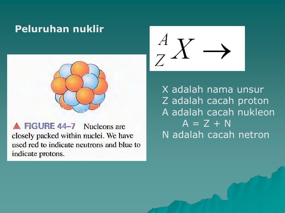 Peluruhan nuklir X adalah nama unsur. Z adalah cacah proton.